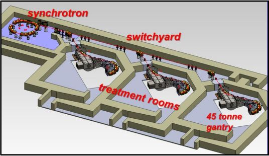 Proton Center Layout of Key Components